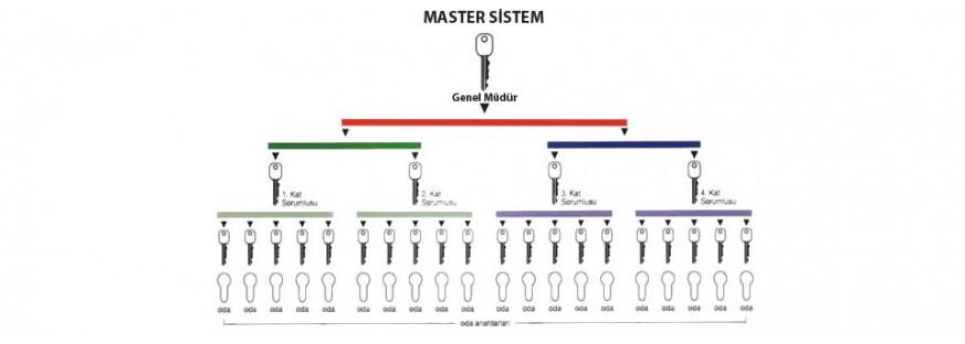 Master Sistemli Kilitler